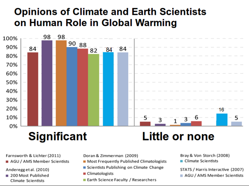 Climate_science_opinion2.png